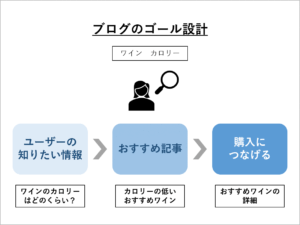 ブログのゴール設計