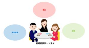 週末起業におすすめの婚活ビジネス② 結婚相談所
