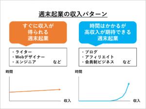 週末起業の収入パターン