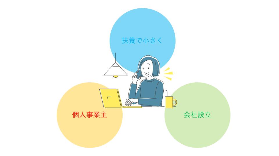 主婦起業のタイプは3種類